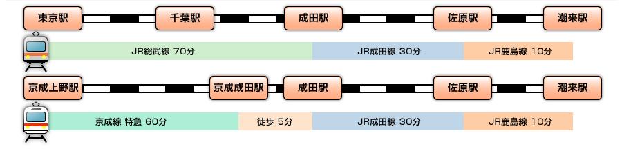 東京駅または京浜上野駅から成田駅経由