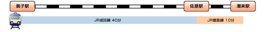 銚子駅から佐原駅経由