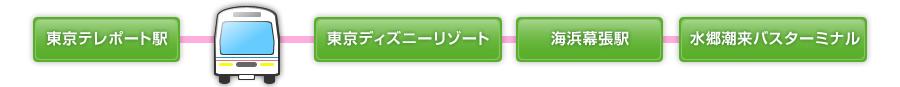 東京テレポート駅から水郷潮来バスターミナルまで