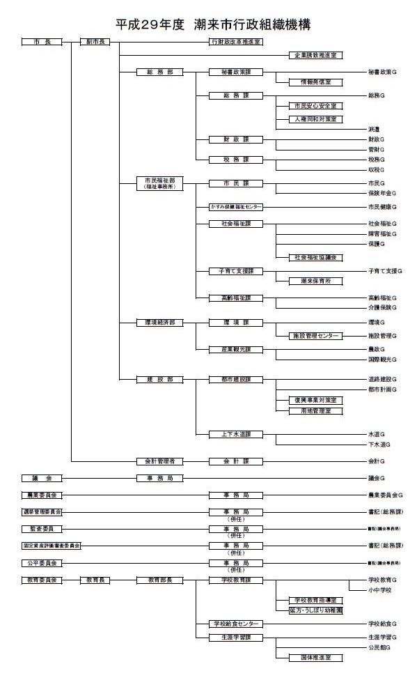 平成29年度行政組織機構図