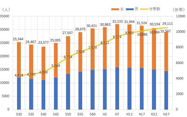 人口と世帯数の推移