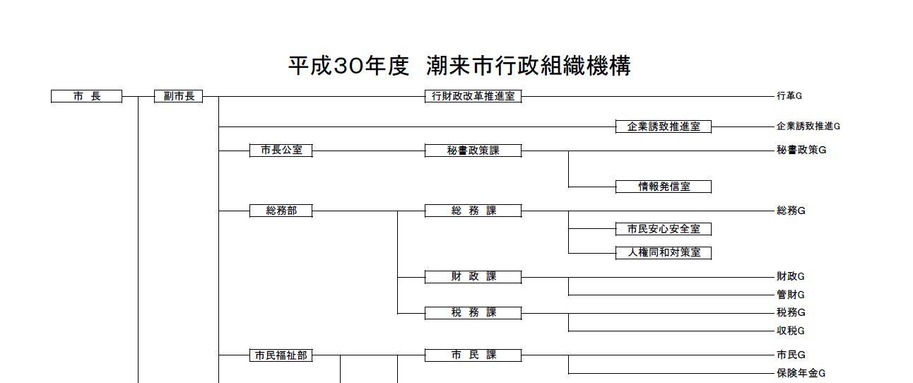 行政組織図1