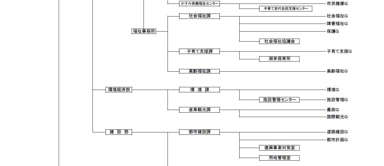行政組織図2