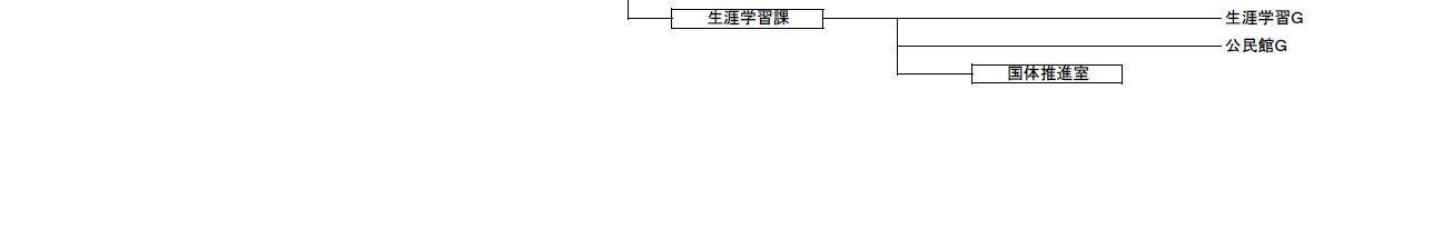 行政組織図4