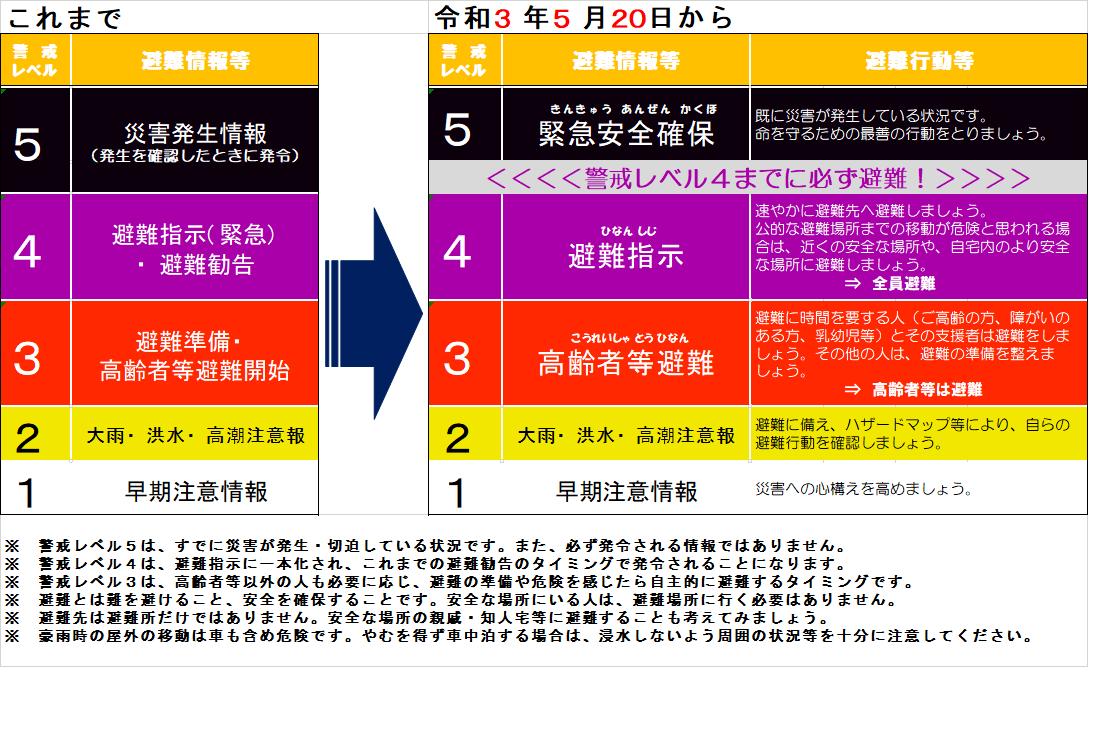避難情報発令変更3