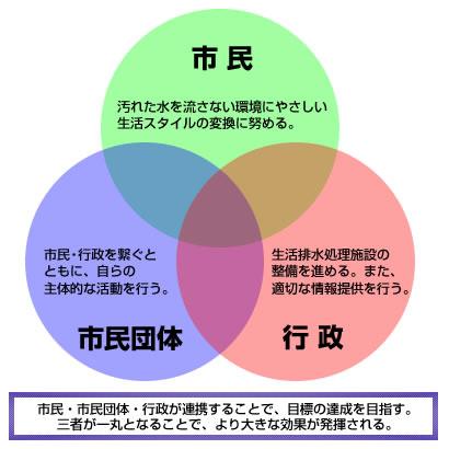 市民・市民団体・行政が連携することで、目標の達成を目指す。三者が一丸となることで、より大きな効果が発揮される。