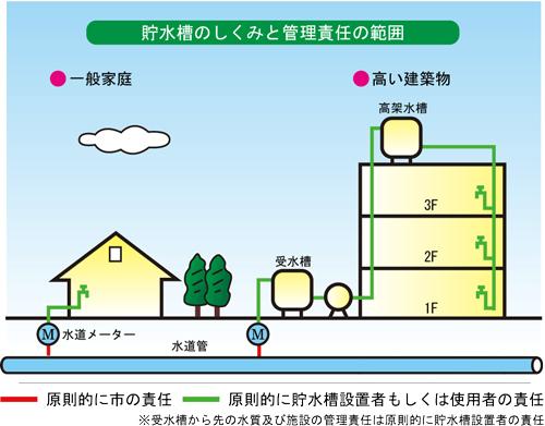 4-3_貯水槽水道_